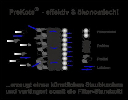Prekote_wirkung_2021.png